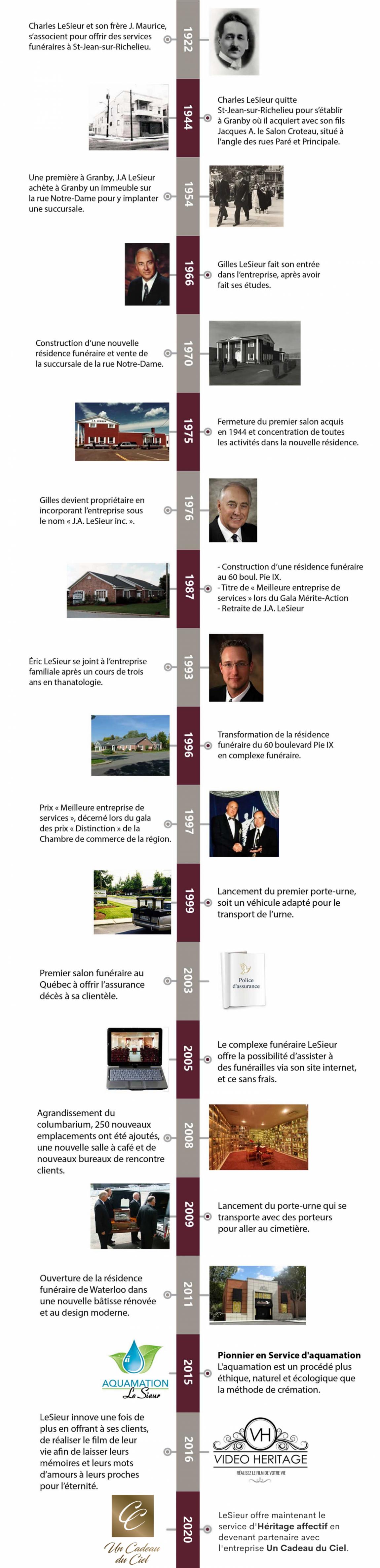 LeSieur-timeline-11-e1594235098351.png